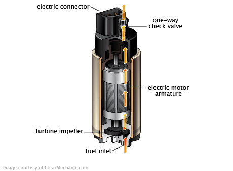 Fuel_System_Fuel_Pump_01.13.12.png